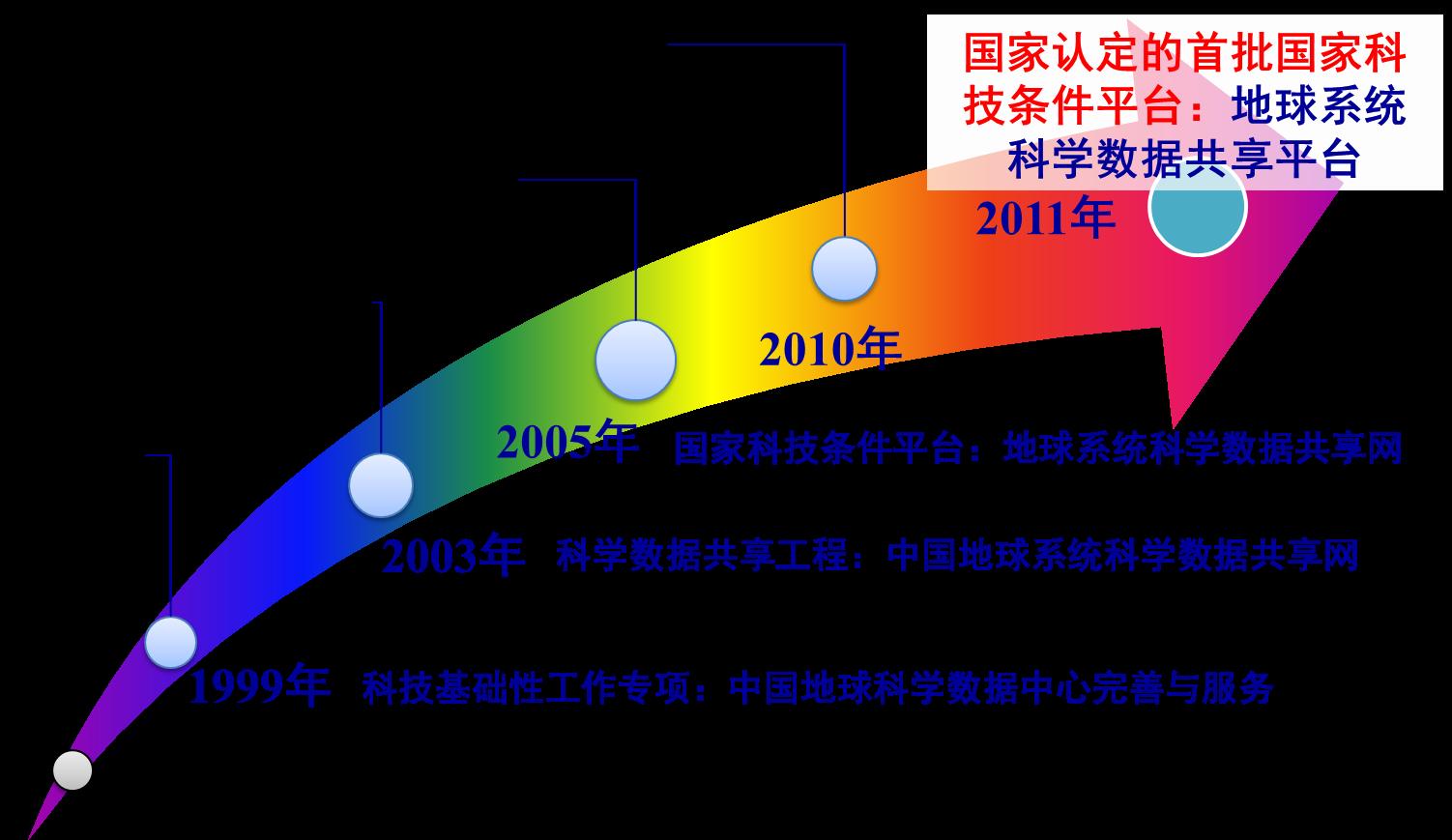 国家地球系统科学数据共享平台
